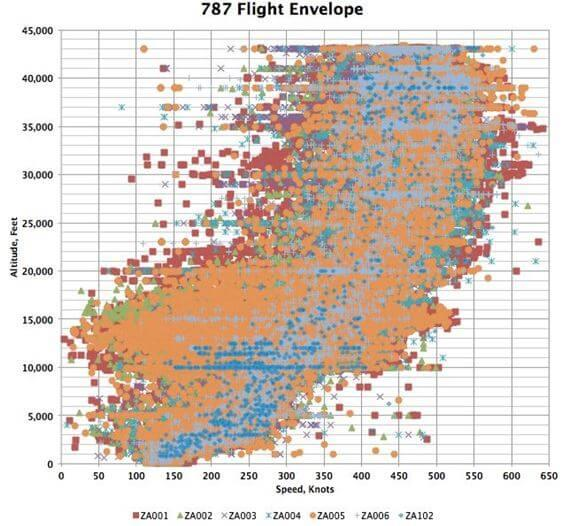 787 Flight Envelope