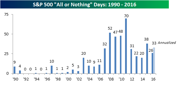 all-or-nothing-days-by-year