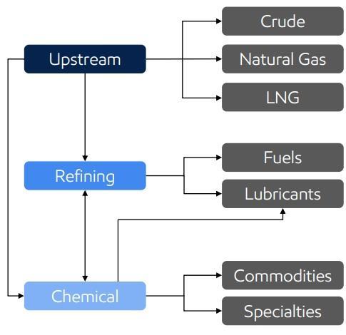 Exxon Mobil XOM Dividend Safe