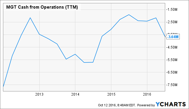 MGT Cash from Operations (<a href=