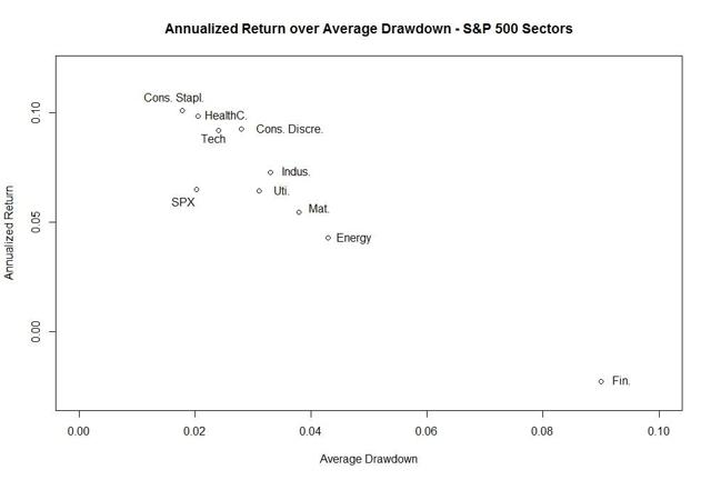 (Author Chart). Data Source: Yahoo! Finance
