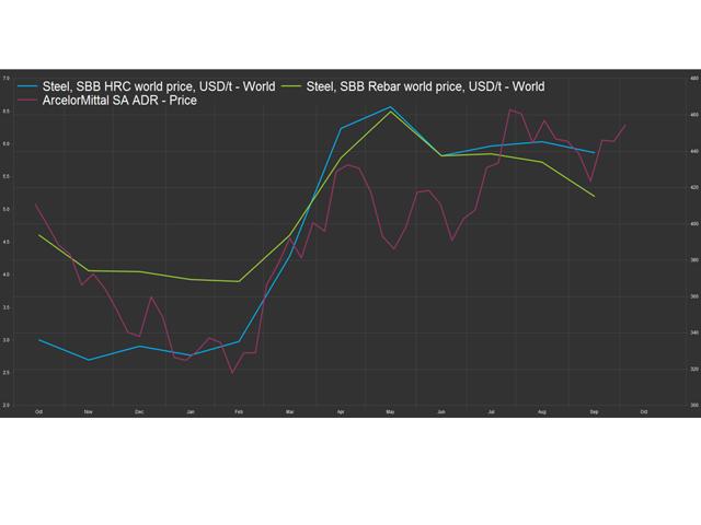 MT vs World Steel Prices