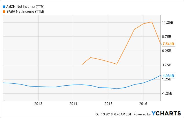 AMZN Net Income (<a href=