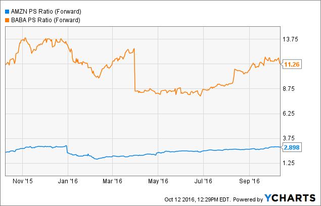 AMZN PS Ratio (Forward) Chart