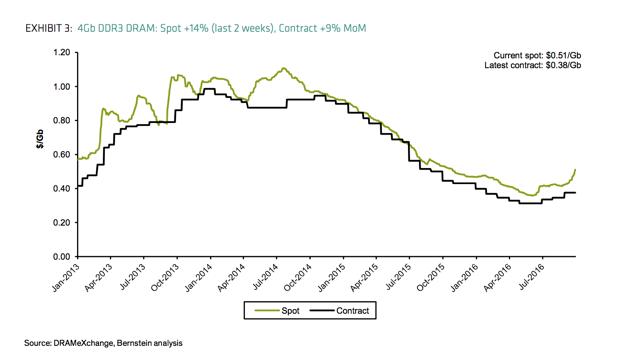 Will Micron Stock Soar Like The DRAM Spot Market?