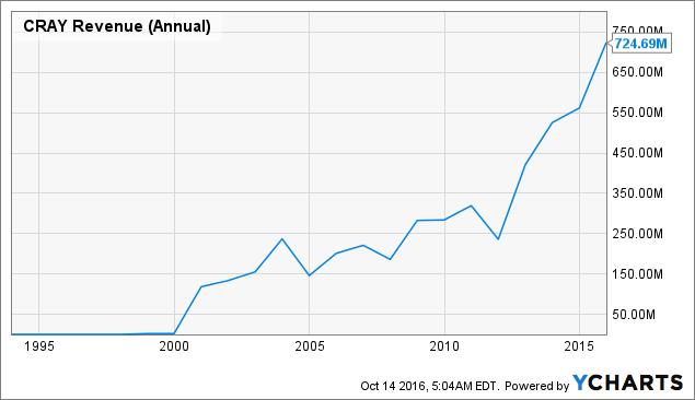 CRAY Revenue (Annual) Chart