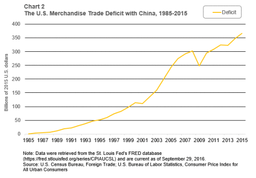 Chart-2-of-5-us-merchandise-trade-deficit-with-china-1985-2015