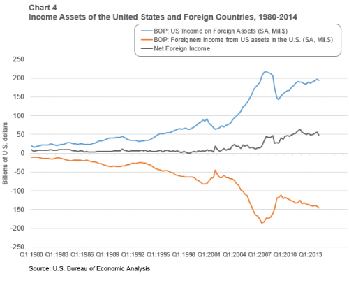 Chart-4-of-5-income-assets-of-us-and-foreign-countries