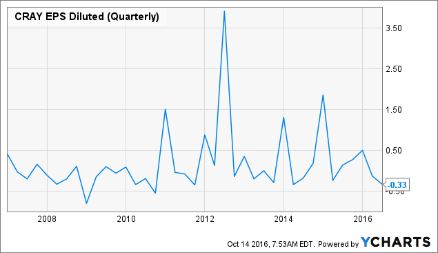 CRAY EPS Diluted (Quarterly) Chart