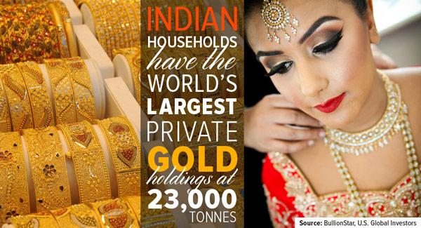 Indian households have the world
