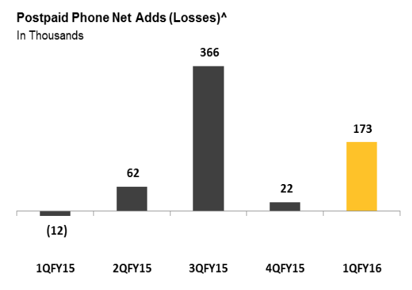 Sprint sees quarterly operating revenue above estimates