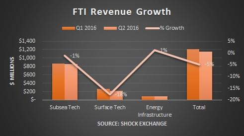 FMC Technologies, Inc. (NYSE:FTI) To Report December 2016 Results