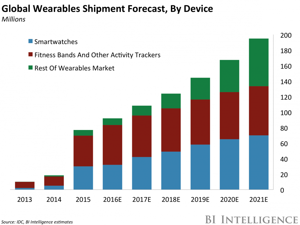 Fossil More Than 40 Upside Triggered By Wearables