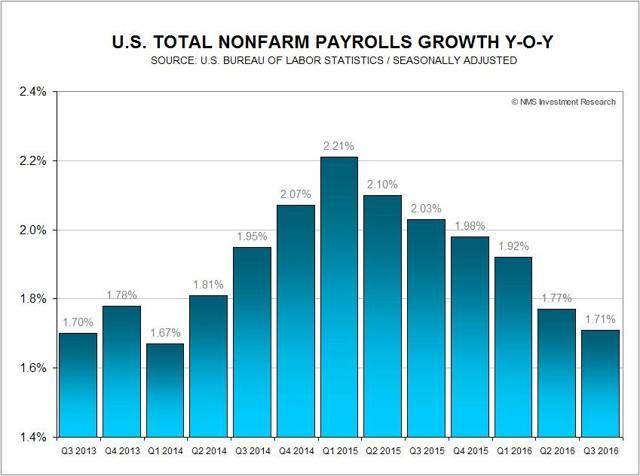 U.S. Total Nonfarm Payrolls