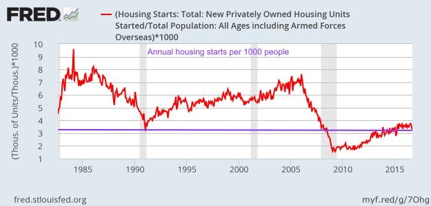 Annual housing starts per 1000 people