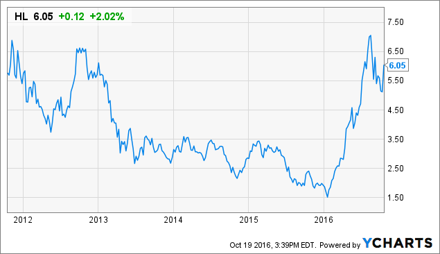 Recently Changed Price Targets On Hecla Mining Company (NYSE:HL)