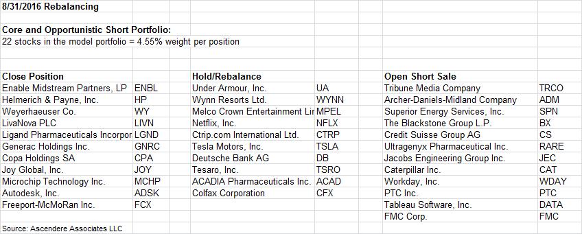 MANH - Manhattan Associates, Inc    Crowdsourced Stock Ratings