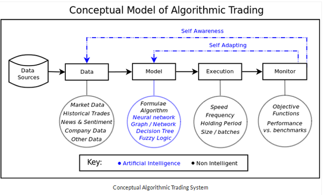 Best algorithmic trading strategies