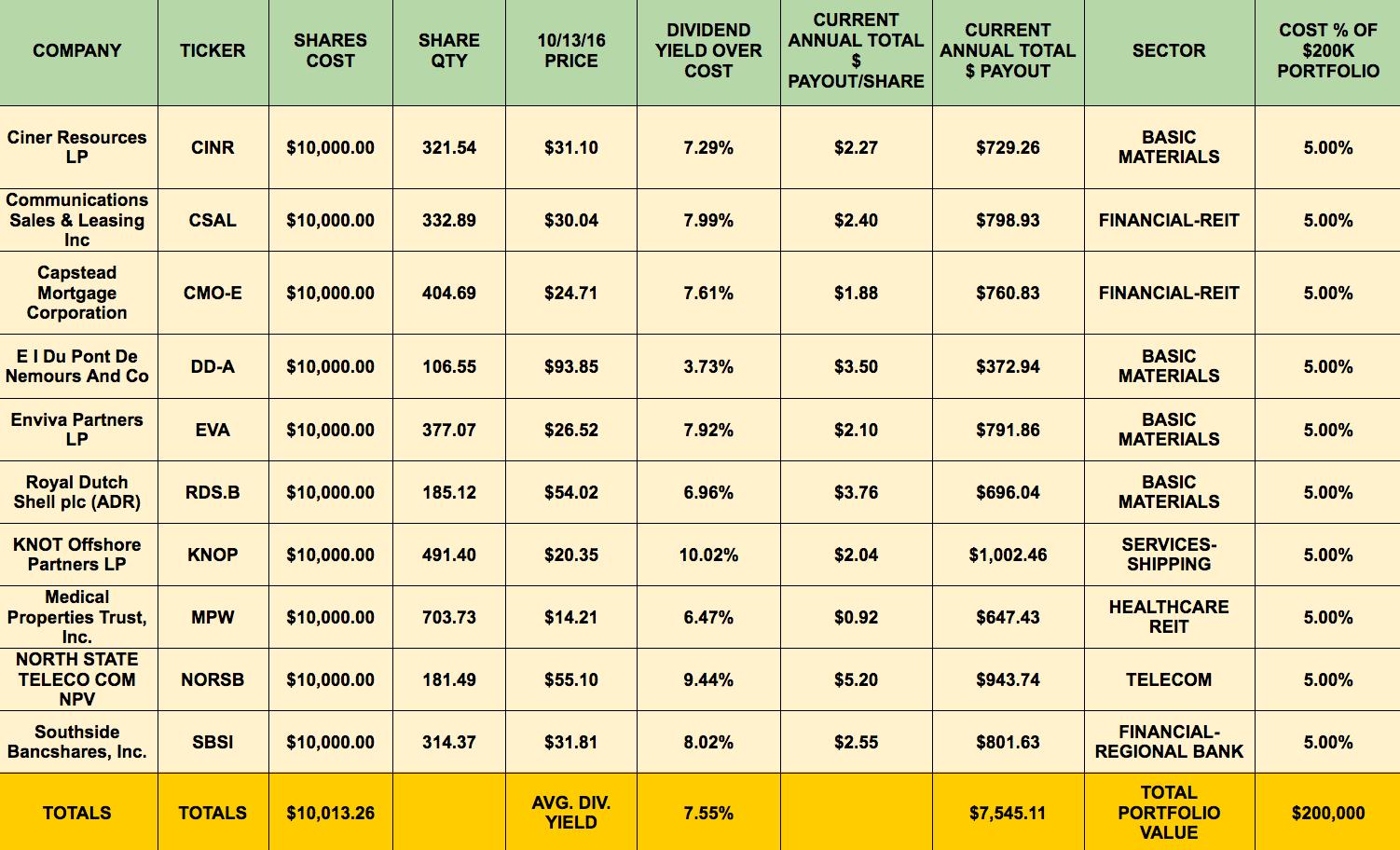 Building A Monthly High Dividend Stock Portfolio Calendar Part