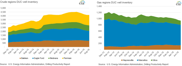 The count of drilled but uncompleted (DUC) wells in oil- and natural gas-oriented basins in the US over the past three years