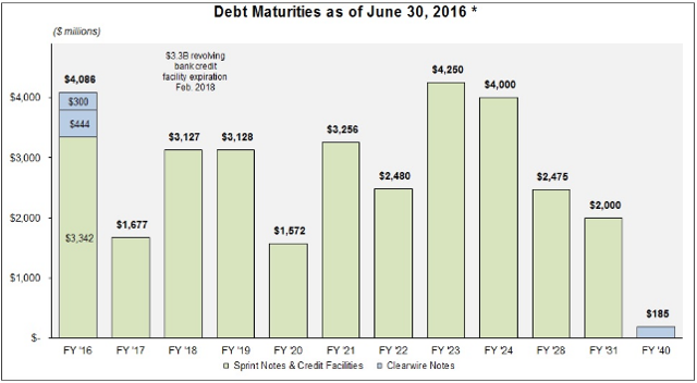 S Debt Schedule