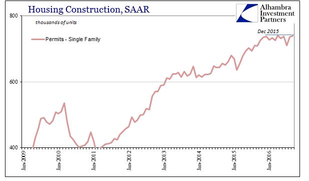 abook-oct-2016-housing-constr-permits-single-saar-recent