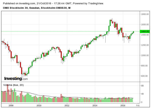 Sweden's Stock Market: Don't Catch A Falling Knife