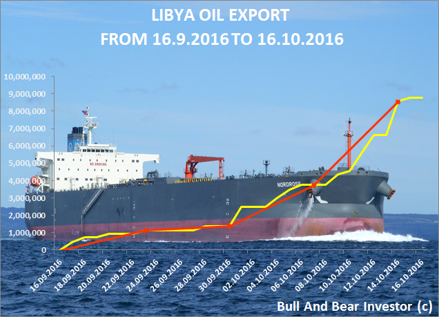 Libya oil exports from 16 September to 16 October 2016