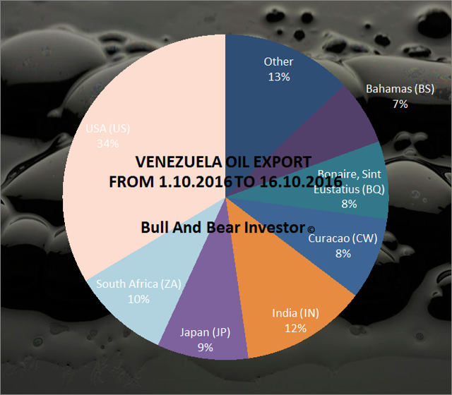 Venezuela Oil Export by Country of Destination between 1 and 16 October 2016