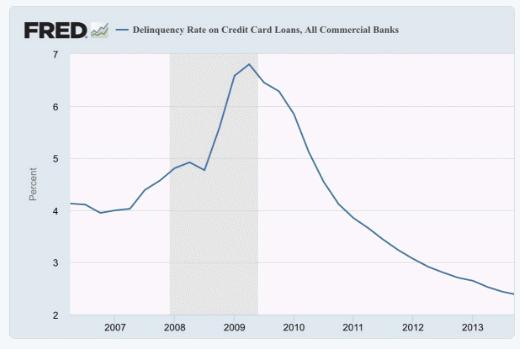 consumer debt sel. rate 10-16-16.gif