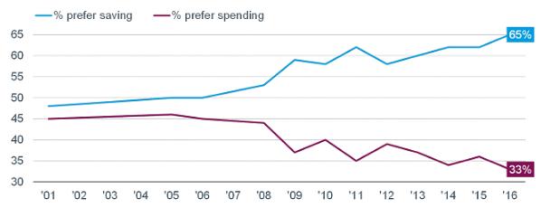 Consumer saving vs spending 10-16-16.gif
