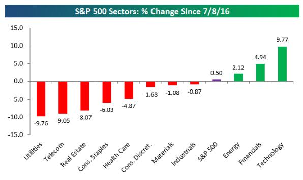 Sectors since July 10-16-16.gif