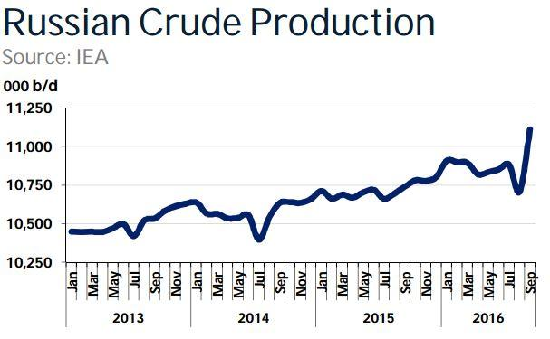 Image result for oil inventories