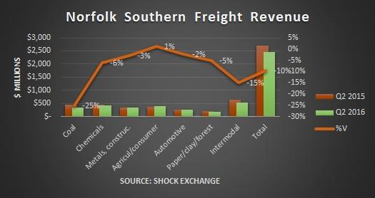Norfolk Southern 3rd-qtr profit rises on cost cutting