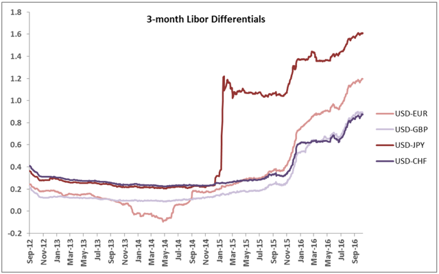 USD Libor spreads
