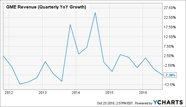 GME Revenue (Quarterly YoY Growth) Chart