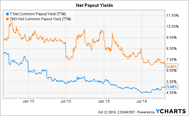 T Net Common Payout Yield (<a href=