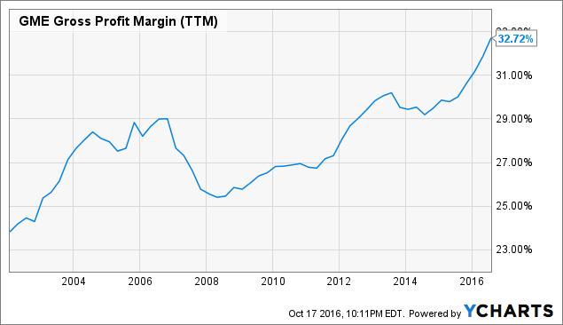 GME Gross Profit Margin (<a href=