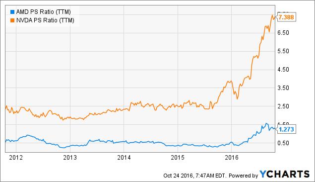 AMD PS Ratio (<a href=