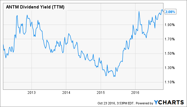 ANTM Dividend Yield (<a href=