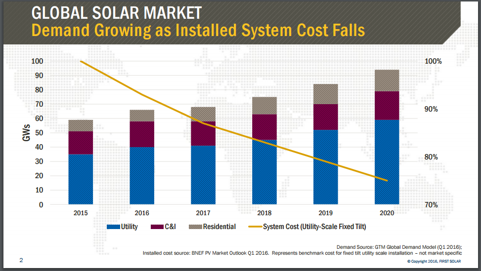 First Solar: Well-Positioned For The Future As The ...