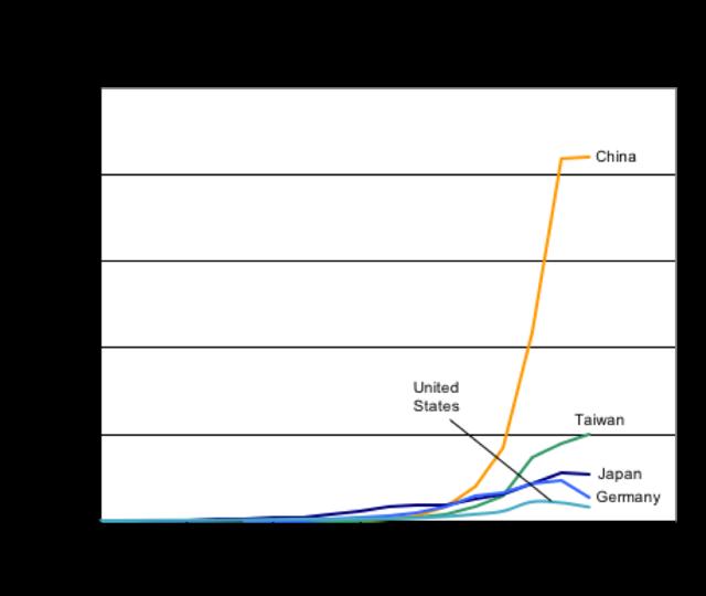 Trina Solar Panel Price China Trina Solar Tsm 260 Solar