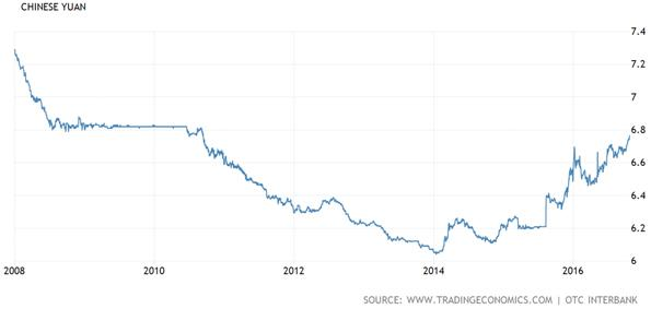 Eight Years of the Chinese Yuan Chart