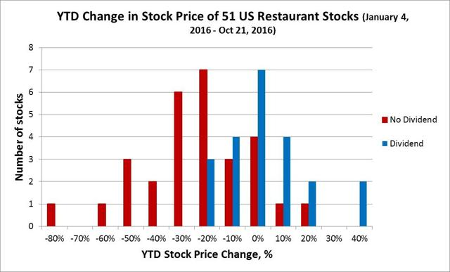 US Dividend Restaurants: Using The