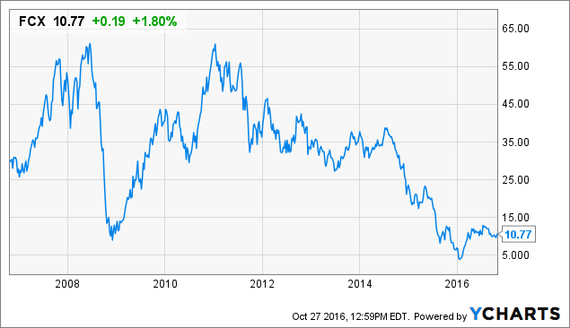 Past Quarters Earnings Report for Freeport-McMoRan Inc. (NYSE:FCX)