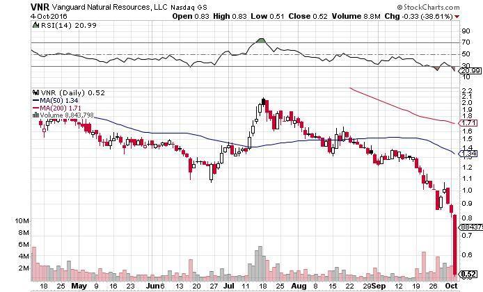 Vanguard Natural Resources, LLC (VNR) Downgraded to Sell at Ladenburg Thalmann
