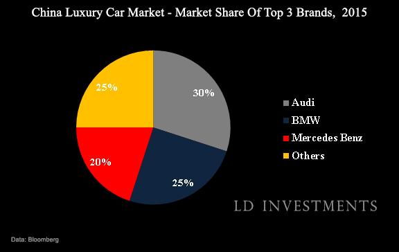 2015 China Luxury Car Market Largest Biggest Com