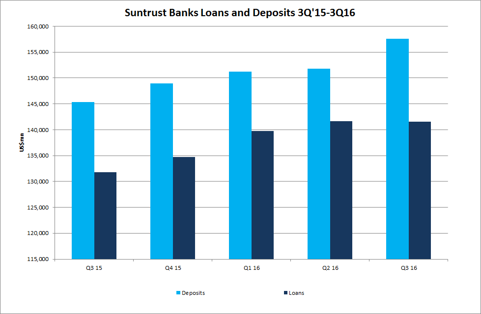 SunTrust Banks, Inc.'s (STI)