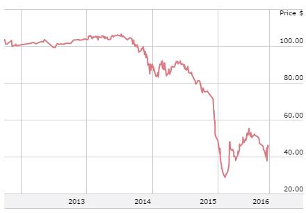 Traders Alert: SeaDrill Limited (NYSE:SDRL), Verizon Communications Inc. (NYSE:VZ)