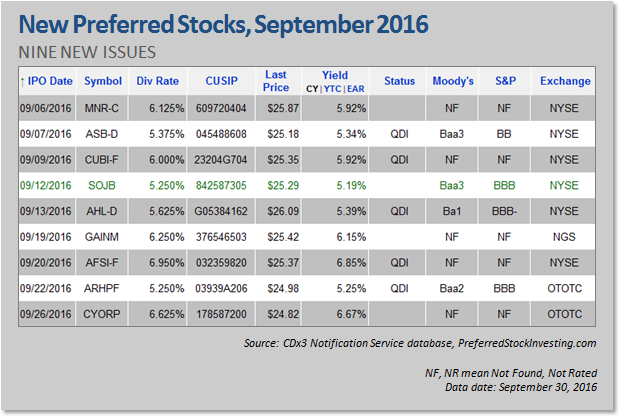 Ipo stocks september 2020